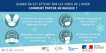 masque chirurgical contre virus